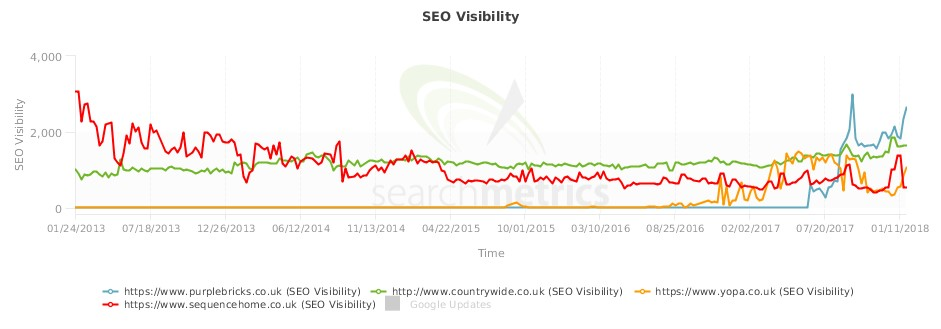 Search Metrics graph showing SEO visibility of estate agents