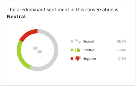 Sentiment of social conversation surrounding Wetherspoons
