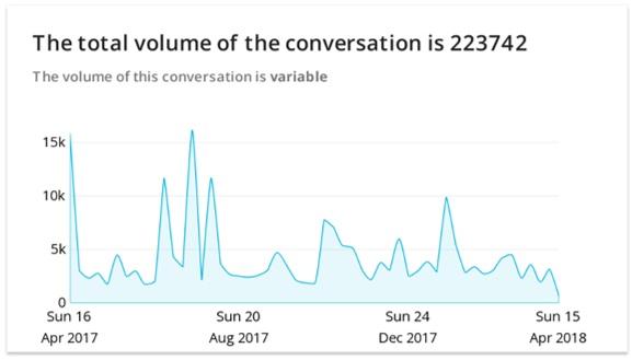Volume of social conversation surrounding Wehterspoons