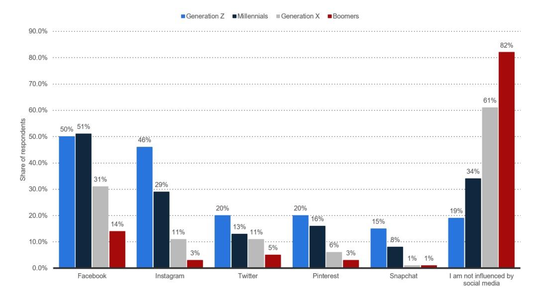 Graph showing social platform influence