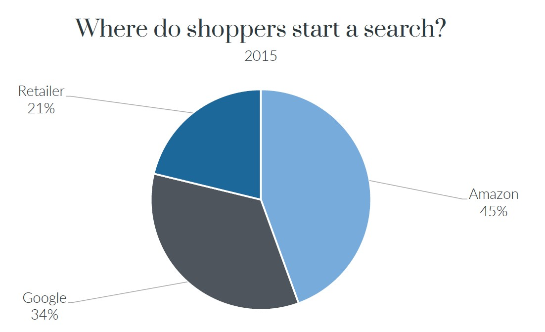 Graph showing where shoppers start a search 2015