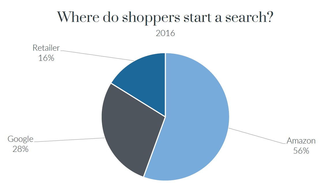 Graph showing where shoppers start a search 2016
