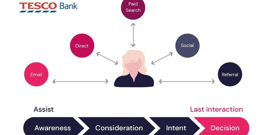 Tesco Bank Attribution